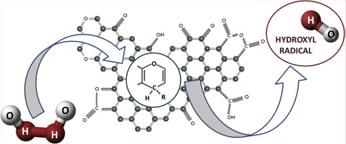 فرمول شیمیایی کربن اکتیو