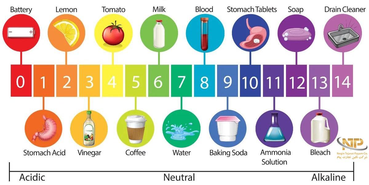 میزان اسیدی بودن هر ماده